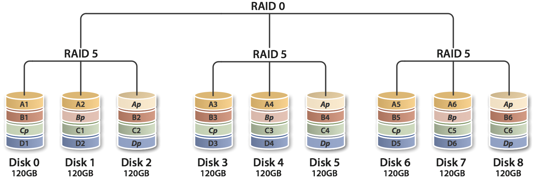 software-hardware-raid